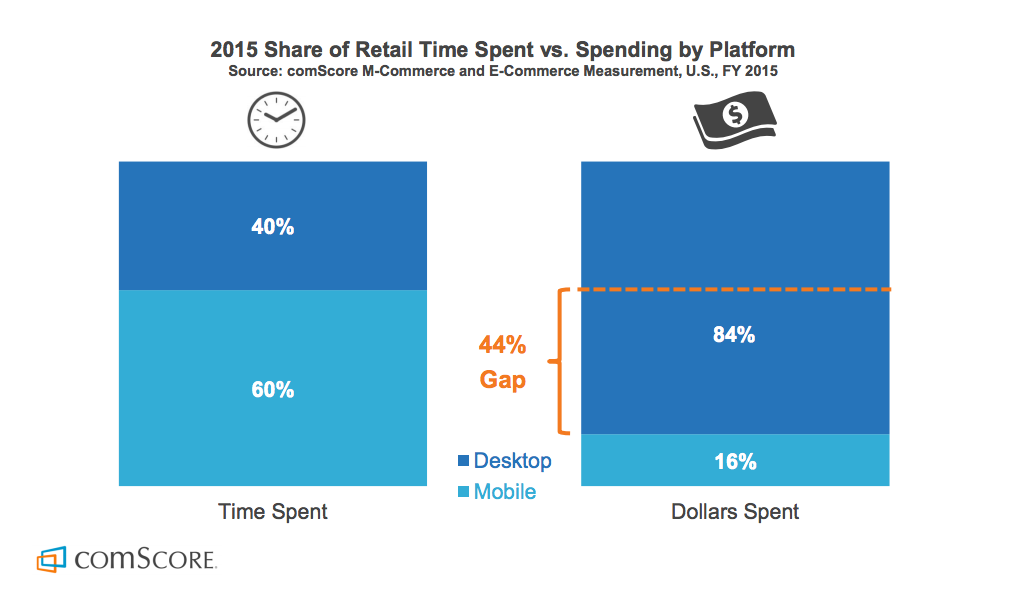 comScore 2015 Share of Retail Time Spent vs. Spending by Platform